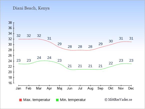 Genomsnittliga temperaturer i Diani Beach -natt och dag: Januari 23;32. Februari 23;32. Mars 24;32. April 24;31. Maj 23;29. Juni 21;28. Juli 21;28. Augusti 21;28. September 21;29. Oktober 22;30. November 23;31. December 23;31.