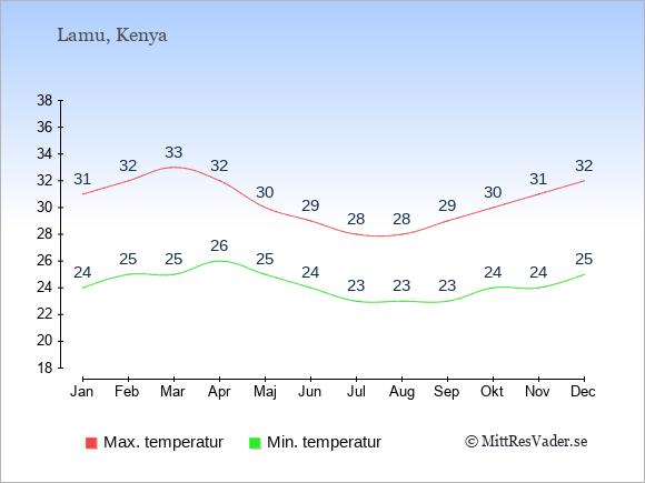 Genomsnittliga temperaturer i Lamu -natt och dag: Januari 24;31. Februari 25;32. Mars 25;33. April 26;32. Maj 25;30. Juni 24;29. Juli 23;28. Augusti 23;28. September 23;29. Oktober 24;30. November 24;31. December 25;32.