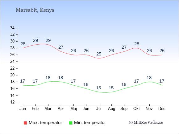 Genomsnittliga temperaturer i Marsabit -natt och dag: Januari 17;28. Februari 17;29. Mars 18;29. April 18;27. Maj 17;26. Juni 16;26. Juli 15;25. Augusti 15;26. September 16;27. Oktober 17;28. November 18;26. December 17;26.