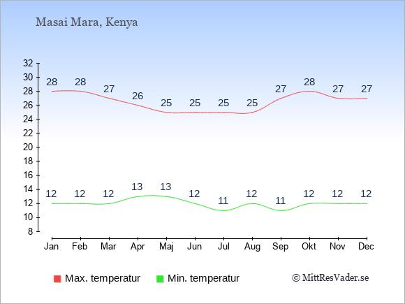 Genomsnittliga temperaturer i Masai Mara -natt och dag: Januari 12;28. Februari 12;28. Mars 12;27. April 13;26. Maj 13;25. Juni 12;25. Juli 11;25. Augusti 12;25. September 11;27. Oktober 12;28. November 12;27. December 12;27.