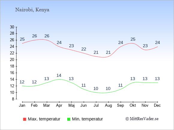 Genomsnittliga temperaturer i Kenya -natt och dag: Januari 12;25. Februari 12;26. Mars 13;26. April 14;24. Maj 13;23. Juni 11;22. Juli 10;21. Augusti 10;21. September 11;24. Oktober 13;25. November 13;23. December 13;24.