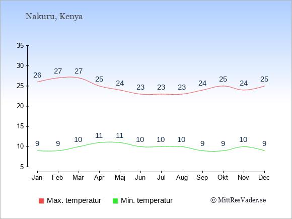 Genomsnittliga temperaturer i Nakuru -natt och dag: Januari 9;26. Februari 9;27. Mars 10;27. April 11;25. Maj 11;24. Juni 10;23. Juli 10;23. Augusti 10;23. September 9;24. Oktober 9;25. November 10;24. December 9;25.