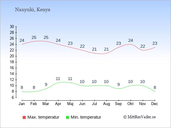 Genomsnittliga temperaturer i Nanyuki -natt och dag: Januari 8;24. Februari 8;25. Mars 9;25. April 11;24. Maj 11;23. Juni 10;22. Juli 10;21. Augusti 10;21. September 9;23. Oktober 10;24. November 10;22. December 8;23.
