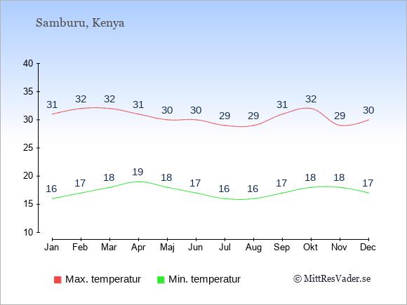 Genomsnittliga temperaturer i Samburu -natt och dag: Januari 16;31. Februari 17;32. Mars 18;32. April 19;31. Maj 18;30. Juni 17;30. Juli 16;29. Augusti 16;29. September 17;31. Oktober 18;32. November 18;29. December 17;30.