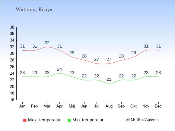 Genomsnittliga temperaturer i Watamu -natt och dag: Januari 23;31. Februari 23;31. Mars 23;32. April 24;31. Maj 23;29. Juni 22;28. Juli 22;27. Augusti 21;27. September 22;28. Oktober 22;29. November 23;31. December 23;31.