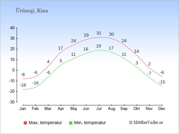 Temperaturer i Ürümqi -dag och natt.