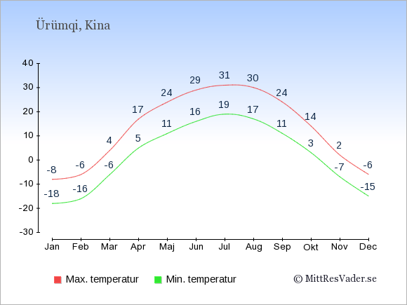 Genomsnittliga temperaturer i Ürümqi -natt och dag: Januari -18;-8. Februari -16;-6. Mars -6;4. April 5;17. Maj 11;24. Juni 16;29. Juli 19;31. Augusti 17;30. September 11;24. Oktober 3;14. November -7;2. December -15;-6.