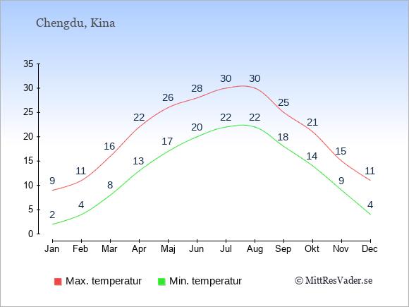 Genomsnittliga temperaturer i Chengdu -natt och dag: Januari 2;9. Februari 4;11. Mars 8;16. April 13;22. Maj 17;26. Juni 20;28. Juli 22;30. Augusti 22;30. September 18;25. Oktober 14;21. November 9;15. December 4;11.