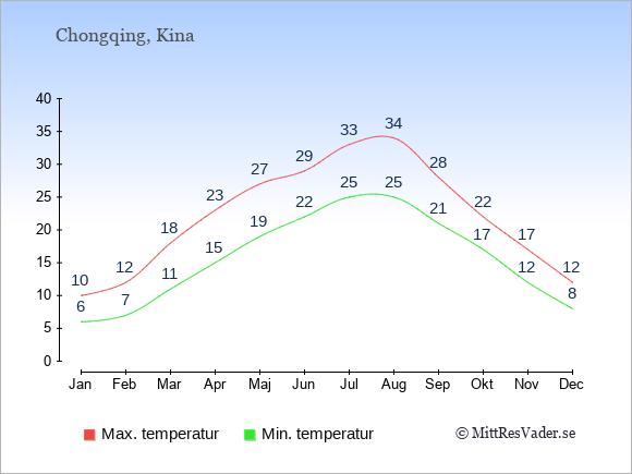 Genomsnittliga temperaturer i Chongqing -natt och dag: Januari 6;10. Februari 7;12. Mars 11;18. April 15;23. Maj 19;27. Juni 22;29. Juli 25;33. Augusti 25;34. September 21;28. Oktober 17;22. November 12;17. December 8;12.