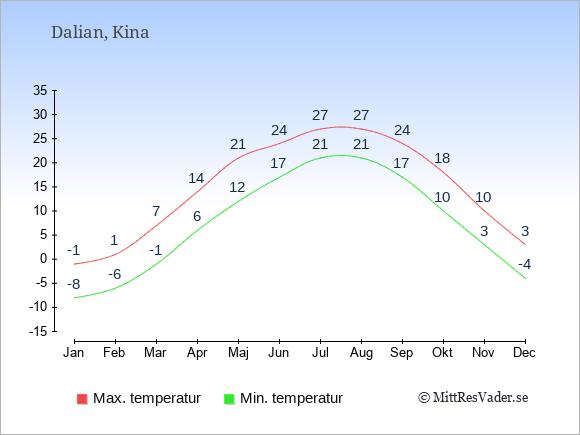 Genomsnittliga temperaturer i Dalian -natt och dag: Januari -8;-1. Februari -6;1. Mars -1;7. April 6;14. Maj 12;21. Juni 17;24. Juli 21;27. Augusti 21;27. September 17;24. Oktober 10;18. November 3;10. December -4;3.