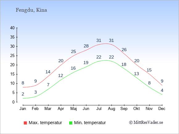Genomsnittliga temperaturer i Fengdu -natt och dag: Januari 2;8. Februari 3;9. Mars 7;14. April 12;20. Maj 16;25. Juni 19;28. Juli 22;31. Augusti 22;31. September 18;26. Oktober 13;20. November 8;15. December 4;9.