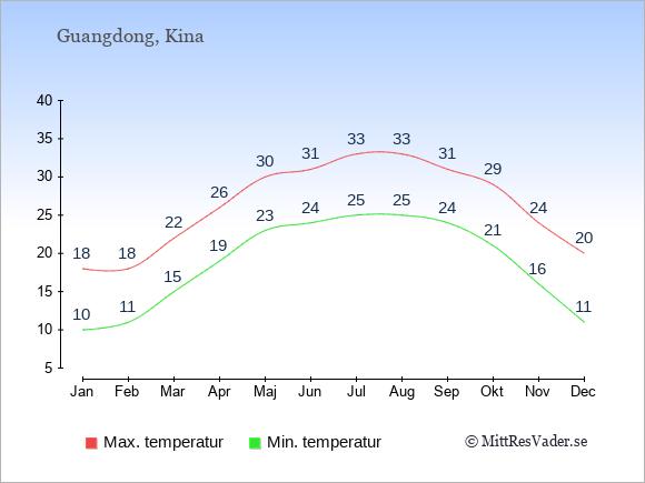 Genomsnittliga temperaturer i Guangdong -natt och dag: Januari 10;18. Februari 11;18. Mars 15;22. April 19;26. Maj 23;30. Juni 24;31. Juli 25;33. Augusti 25;33. September 24;31. Oktober 21;29. November 16;24. December 11;20.