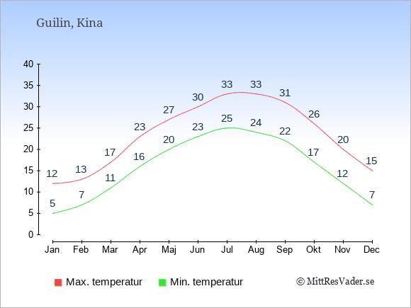 Genomsnittliga temperaturer i Guilin -natt och dag: Januari 5;12. Februari 7;13. Mars 11;17. April 16;23. Maj 20;27. Juni 23;30. Juli 25;33. Augusti 24;33. September 22;31. Oktober 17;26. November 12;20. December 7;15.