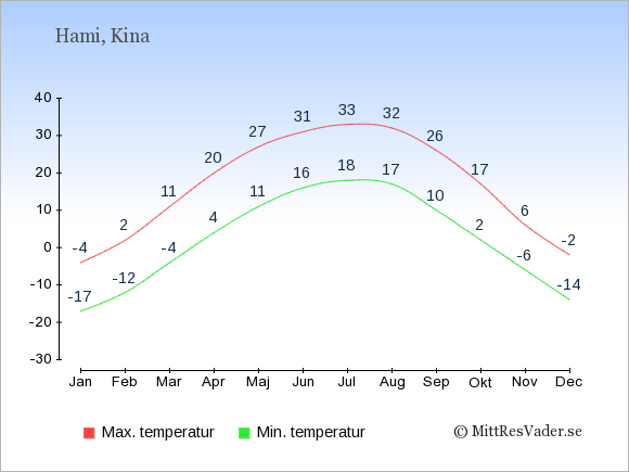 Genomsnittliga temperaturer i Hami -natt och dag: Januari -17;-4. Februari -12;2. Mars -4;11. April 4;20. Maj 11;27. Juni 16;31. Juli 18;33. Augusti 17;32. September 10;26. Oktober 2;17. November -6;6. December -14;-2.