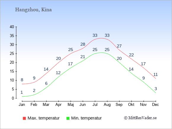 Genomsnittliga temperaturer i Hangzhou -natt och dag: Januari 1;8. Februari 2;9. Mars 6;14. April 12;20. Maj 17;25. Juni 21;28. Juli 25;33. Augusti 25;33. September 20;27. Oktober 14;22. November 9;17. December 3;11.