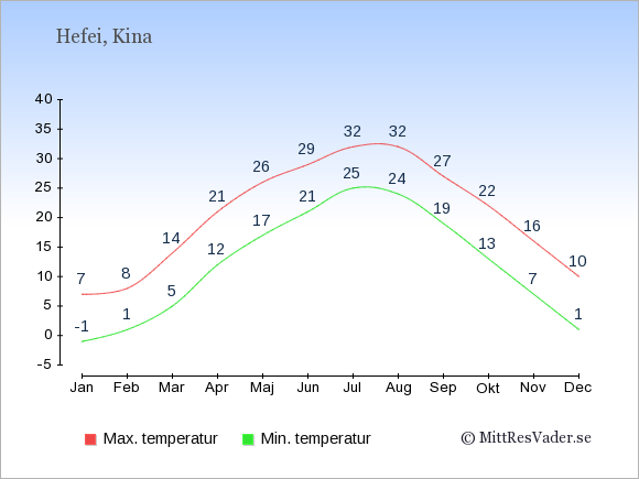 Temperaturer i Hefei -dag och natt.