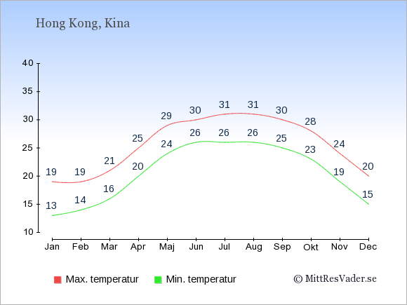 Genomsnittliga temperaturer i Hong Kong -natt och dag: Januari 13;19. Februari 14;19. Mars 16;21. April 20;25. Maj 24;29. Juni 26;30. Juli 26;31. Augusti 26;31. September 25;30. Oktober 23;28. November 19;24. December 15;20.