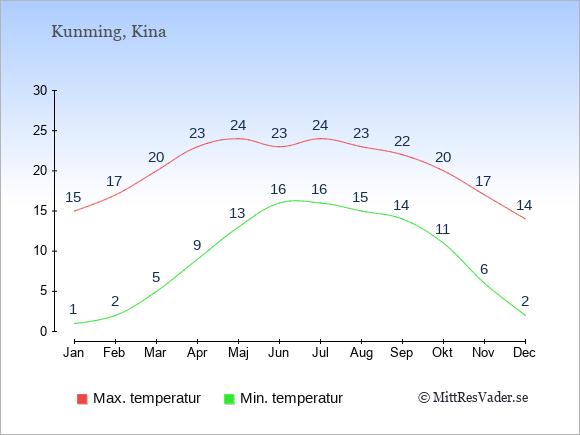 Genomsnittliga temperaturer i Kunming -natt och dag: Januari 1;15. Februari 2;17. Mars 5;20. April 9;23. Maj 13;24. Juni 16;23. Juli 16;24. Augusti 15;23. September 14;22. Oktober 11;20. November 6;17. December 2;14.