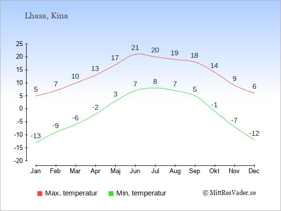 Genomsnittliga temperaturer i Lhasa -natt och dag: Januari -13;5. Februari -9;7. Mars -6;10. April -2;13. Maj 3;17. Juni 7;21. Juli 8;20. Augusti 7;19. September 5;18. Oktober -1;14. November -7;9. December -12;6.