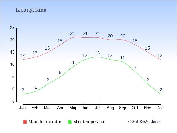 Genomsnittliga temperaturer i Lijiang -natt och dag: Januari -2;12. Februari -1;13. Mars 2;15. April 5;18. Maj 9;21. Juni 12;21. Juli 13;21. Augusti 12;20. September 11;20. Oktober 7;18. November 2;15. December -2;12.