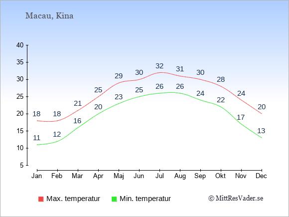 Genomsnittliga temperaturer i Macau -natt och dag: Januari 11;18. Februari 12;18. Mars 16;21. April 20;25. Maj 23;29. Juni 25;30. Juli 26;32. Augusti 26;31. September 24;30. Oktober 22;28. November 17;24. December 13;20.