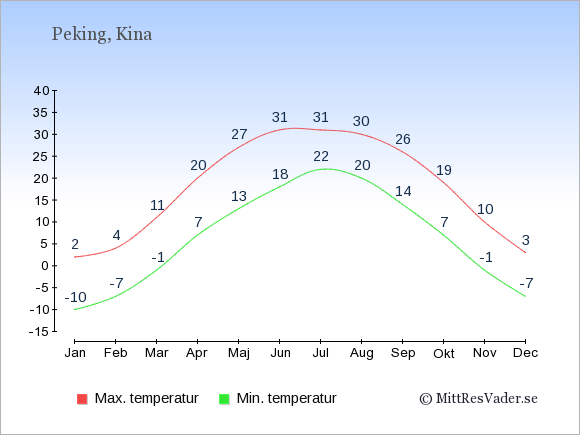 Genomsnittliga temperaturer i Peking -natt och dag: Januari -10;2. Februari -7;4. Mars -1;11. April 7;20. Maj 13;27. Juni 18;31. Juli 22;31. Augusti 20;30. September 14;26. Oktober 7;19. November -1;10. December -7;3.