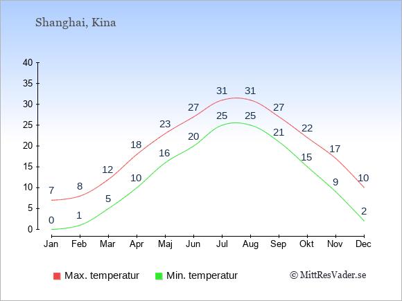 Genomsnittliga temperaturer i Shanghai -natt och dag: Januari 0;7. Februari 1;8. Mars 5;12. April 10;18. Maj 16;23. Juni 20;27. Juli 25;31. Augusti 25;31. September 21;27. Oktober 15;22. November 9;17. December 2;10.
