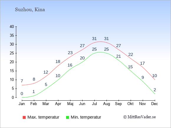 Genomsnittliga temperaturer i Suzhou -natt och dag: Januari 0;7. Februari 1;8. Mars 5;12. April 10;18. Maj 16;23. Juni 20;27. Juli 25;31. Augusti 25;31. September 21;27. Oktober 15;22. November 9;17. December 2;10.