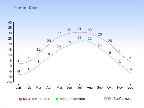Genomsnittliga temperaturer i Tianjin -natt och dag: Januari -8;2. Februari -6;4. Mars 1;12. April 8;20. Maj 15;27. Juni 19;30. Juli 23;31. Augusti 22;30. September 16;26. Oktober 9;20. November 1;11. December -6;4.