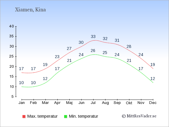 Genomsnittliga temperaturer i Xiamen -natt och dag: Januari 10;17. Februari 10;17. Mars 12;19. April 17;23. Maj 21;27. Juni 24;30. Juli 26;33. Augusti 25;32. September 24;31. Oktober 21;28. November 17;24. December 12;19.