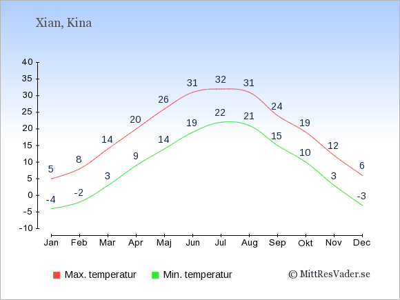 Genomsnittliga temperaturer i Xian -natt och dag: Januari -4;5. Februari -2;8. Mars 3;14. April 9;20. Maj 14;26. Juni 19;31. Juli 22;32. Augusti 21;31. September 15;24. Oktober 10;19. November 3;12. December -3;6.