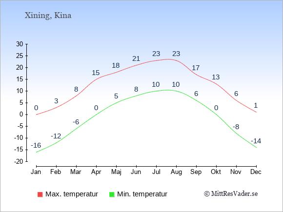 Genomsnittliga temperaturer i Xining -natt och dag: Januari -16;0. Februari -12;3. Mars -6;8. April 0;15. Maj 5;18. Juni 8;21. Juli 10;23. Augusti 10;23. September 6;17. Oktober 0;13. November -8;6. December -14;1.