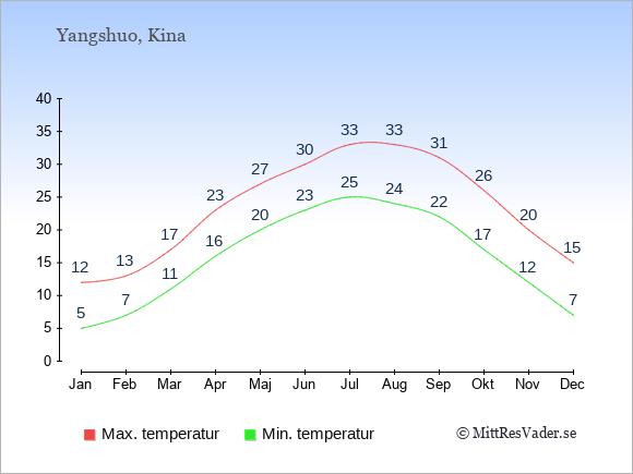 Temperaturer i Yangshuo -dag och natt.