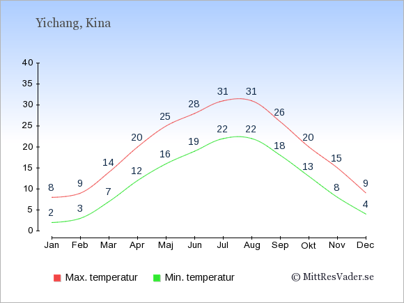 Genomsnittliga temperaturer i Yichang -natt och dag: Januari 2;8. Februari 3;9. Mars 7;14. April 12;20. Maj 16;25. Juni 19;28. Juli 22;31. Augusti 22;31. September 18;26. Oktober 13;20. November 8;15. December 4;9.