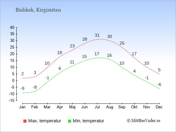 Temperaturer i Kirgisistan -dag och natt.