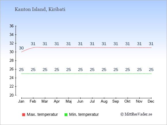 Genomsnittliga temperaturer på Kanton Island -natt och dag: Januari 25;30. Februari 25;31. Mars 25;31. April 25;31. Maj 25;31. Juni 25;31. Juli 25;31. Augusti 25;31. September 25;31. Oktober 25;31. November 25;31. December 25;31.