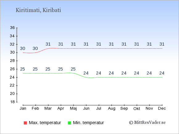 Genomsnittliga temperaturer på Kiritimati -natt och dag: Januari 25;30. Februari 25;30. Mars 25;31. April 25;31. Maj 25;31. Juni 24;31. Juli 24;31. Augusti 24;31. September 24;31. Oktober 24;31. November 24;31. December 24;31.
