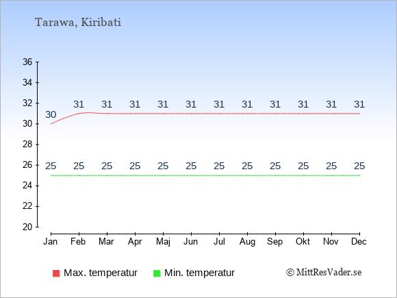 Temperaturer i Kiribati -dag och natt.