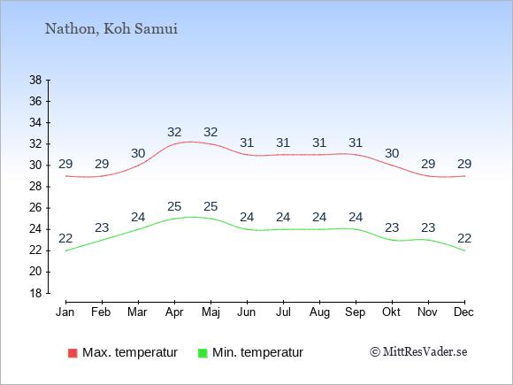 Temperaturer i Nathon -dag och natt.