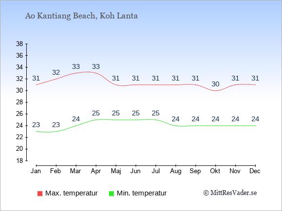 Genomsnittliga temperaturer i Ao Kantiang Beach -natt och dag: Januari 23;31. Februari 23;32. Mars 24;33. April 25;33. Maj 25;31. Juni 25;31. Juli 25;31. Augusti 24;31. September 24;31. Oktober 24;30. November 24;31. December 24;31.