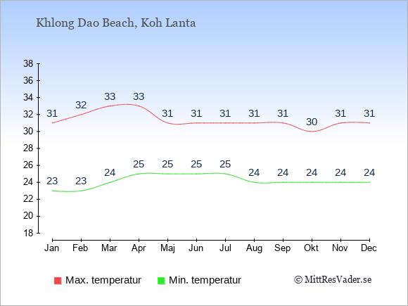 Genomsnittliga temperaturer i Khlong Dao Beach -natt och dag: Januari 23;31. Februari 23;32. Mars 24;33. April 25;33. Maj 25;31. Juni 25;31. Juli 25;31. Augusti 24;31. September 24;31. Oktober 24;30. November 24;31. December 24;31.