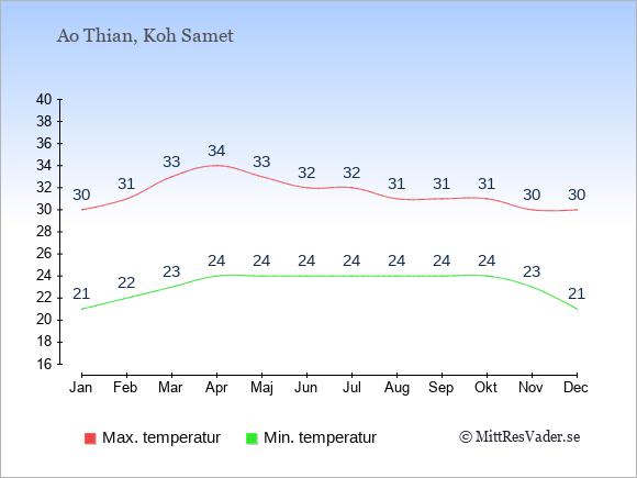 Genomsnittliga temperaturer i Ao Thian -natt och dag: Januari 21;30. Februari 22;31. Mars 23;33. April 24;34. Maj 24;33. Juni 24;32. Juli 24;32. Augusti 24;31. September 24;31. Oktober 24;31. November 23;30. December 21;30.