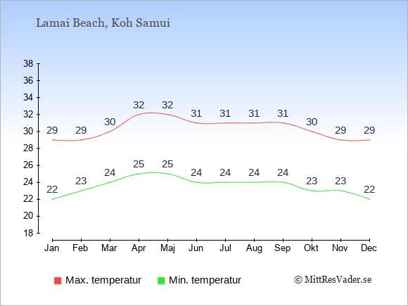 Genomsnittliga temperaturer i Lamai Beach -natt och dag: Januari 22;29. Februari 23;29. Mars 24;30. April 25;32. Maj 25;32. Juni 24;31. Juli 24;31. Augusti 24;31. September 24;31. Oktober 23;30. November 23;29. December 22;29.