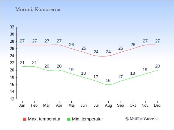 Genomsnittliga temperaturer i Komorerna -natt och dag: Januari 21;27. Februari 21;27. Mars 20;27. April 20;27. Maj 19;26. Juni 18;25. Juli 17;24. Augusti 16;24. September 17;25. Oktober 18;26. November 19;27. December 20;27.