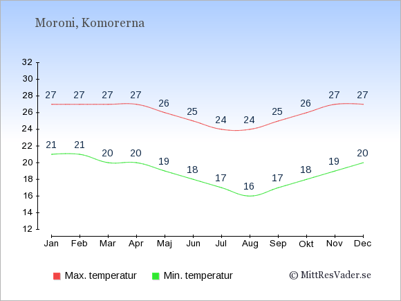 Temperaturer i Komorerna -dag och natt.