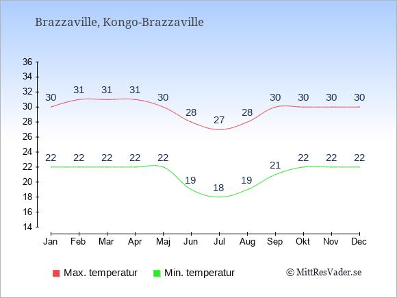 Genomsnittliga temperaturer i Kongo-Brazzaville -natt och dag: Januari 22;30. Februari 22;31. Mars 22;31. April 22;31. Maj 22;30. Juni 19;28. Juli 18;27. Augusti 19;28. September 21;30. Oktober 22;30. November 22;30. December 22;30.