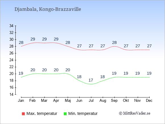 Genomsnittliga temperaturer i Djambala -natt och dag: Januari 19;28. Februari 20;29. Mars 20;29. April 20;29. Maj 20;28. Juni 18;27. Juli 17;27. Augusti 18;27. September 19;28. Oktober 19;27. November 19;27. December 19;27.
