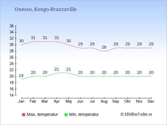Genomsnittliga temperaturer i Ouesso -natt och dag: Januari 19;30. Februari 20;31. Mars 20;31. April 21;31. Maj 21;30. Juni 20;29. Juli 20;29. Augusti 20;28. September 20;29. Oktober 20;29. November 20;29. December 20;29.