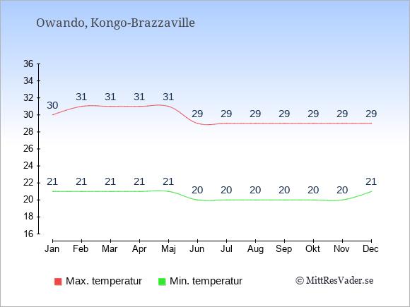 Genomsnittliga temperaturer i Owando -natt och dag: Januari 21;30. Februari 21;31. Mars 21;31. April 21;31. Maj 21;31. Juni 20;29. Juli 20;29. Augusti 20;29. September 20;29. Oktober 20;29. November 20;29. December 21;29.