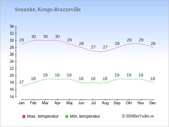 Genomsnittliga temperaturer i Souanke -natt och dag: Januari 17;29. Februari 18;30. Mars 19;30. April 19;30. Maj 19;29. Juni 18;28. Juli 18;27. Augusti 18;27. September 19;28. Oktober 19;29. November 19;29. December 18;28.